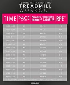 HIIT the Treadmill: High Intensity Interval Training at the Gym : CollegeCandy - Life, Love & Style For The College Girl