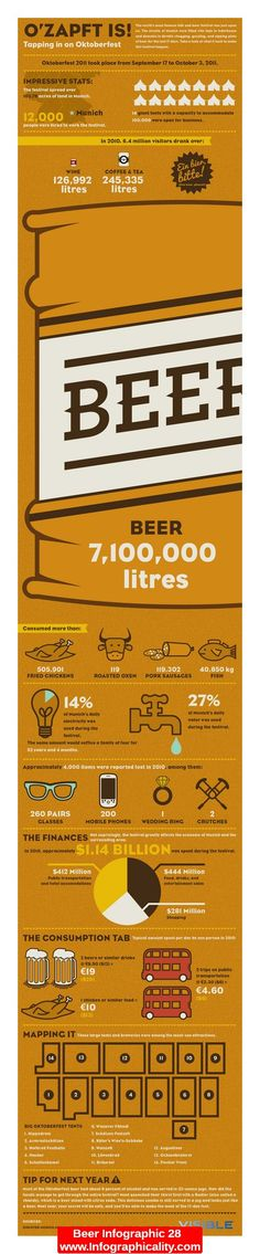 Beer Infographic 28 - http://infographicality.com/beer-infographic-28/