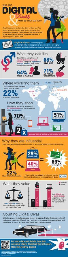Infographie: Qui sont les « Digital Divas » qui représentent 2/3 des dépenses dans le secteur de la mode? #ecommerce #marketing