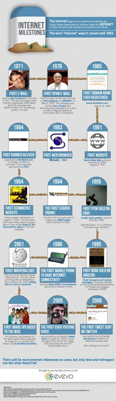 Internet Milestones, From The First Domain Name To The First Tweet [INFOGRAPHIC]