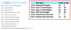Olá Pessoal,  Não sei se todo mundo viu as notificações da Cisco, mas a versão do CCIE esta mudando da V4.0 para a V5.0. Sim, novamente.  Essa modi