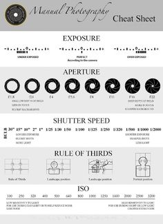 Best DSLR basics cheat sheet I've seen!