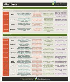 Tabla de Vitaminas, sus nombres químicos, sus propiedades y problemas por déficit.  Suplementos de vitaminas naturales en www.elherbolario.tienda
