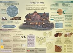 July is Log Homes Month! Got questions about Log Homes? This great infographic from PrecisionCraft Luxury Log Homes might have the answer. Check it out!!