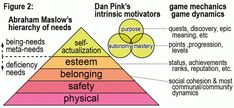 Gamification 101: The Psychology of Motivation - Lithosphere Community