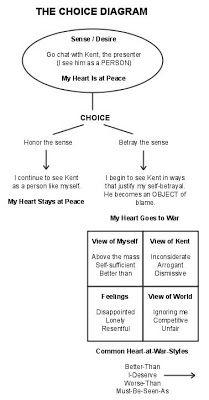Anatomy Of Peace Pdf