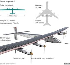 Solar Impulse plane begins epic global flight around the world in a solar-powered plane
