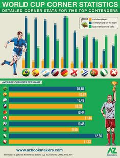 Top Contenders of the FIFA World Cup 2018 Corner Statistics World Cup 2018, Fifa World Cup, Play Corner, National Football Teams, Seo Marketing, Book Making, Statistics, Infographics, Sports