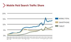 Rimm Kaufman said it saw mobile traffic share at just under 14% at the end of the first quarter, which was nearly double 2011 levels. Tablets represented nearly 8% of paid search clicks and 57% of mobile clicks.