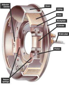 Mechanical Engineering Logo, Mechanical Design, Car Facts, Car Care Tips, Automotive Engineering, Car Repair Service, Drum Brake, Car Engine, Car Wheels