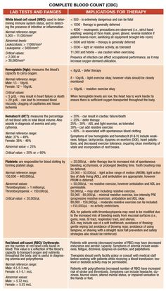 Demystifying Lab Values - Do you really understand your patient's health status? Pinned by ottoolkit.com your source for geriatric occupational therapy resources.  Article from Advance for OT