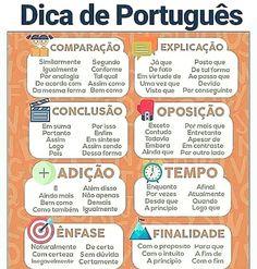 Build Your Brazilian Portuguese Vocabulary Portuguese Grammar, Learn To Speak Portuguese, Learn Brazilian Portuguese, Portuguese Lessons, Portuguese Language, Portuguese Brazil, Mental Map, Study Organization, Bullet Journal School
