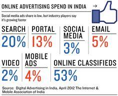 facebook spending