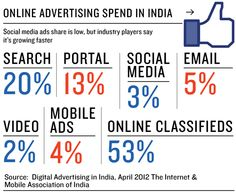 Indian Digital Marketing Spend is INR 2585 crore. Social Media gets 10-15% of that. And FB spend is INR 150 crore only. And out of that 2/3rd goes to the Social Media agencies!    ForebesIndia, IAMA/IMRB, Asfaq Tapia, Mahesh Murthy guesstimates/interviews