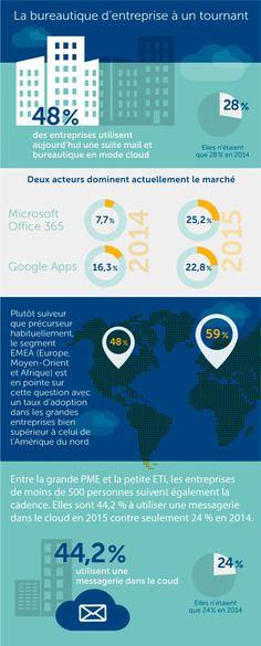 Blog - 50% des entreprises utilisent leur suite mail et bureautique en mode cloud ! (Infographie)