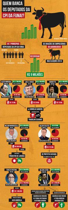 Parlamentares que ocupam os sete principais cargos da comissão receberam R$ 9 milhões do agronegócio nas eleições de 2014