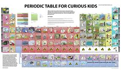 Learning about the periodic table: Ten great online resources. (Good list here)