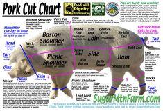 Pork cut chart