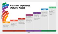 Last month, Lars Petersen unveiled Sitecore's newest model: the Customer Experience Maturity Model (but we'll just call it CXMM to make it easy). This model documents the journey that customers are supposed to take when they engage with your brand. CXMM is a lot like Sitecore's Digital Marketing Maturity Model(DMMM) which focused mostly on the …