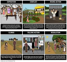 Esperanza Rising by Pam Munoz Ryan - Esperanza Rising Summary: A common use for Storyboard That is to help students create a plot diagram of the events from a story. Not only is this a great way to teach the parts of the plot, but it reinforces major events and helps students develop greater understanding of literary structures.