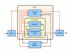 The Central Processing Unit And Its Components Explained - Computer Build, Computer Basics, Computer Programming, Computer Science, Instruction Set Architecture, Computer Architecture, Architecture Images, Libros