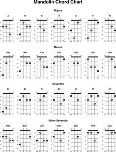 The Mandolin Chord Chart 2 can help you make a . Best Ed Sheeran Songs, Jazz Chord Progressions, Warren Demartini, Jam Songs, Guitar Books, Moonlight Sonata, Take Me To Church, Guitar Tutorial, Learn To Play Guitar