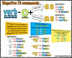 Image result for teaching indirect object pronouns in spanish