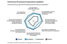 Figure-7-Reshaping-Business-With-Artificial-Intelligence.jpg (892×589)
