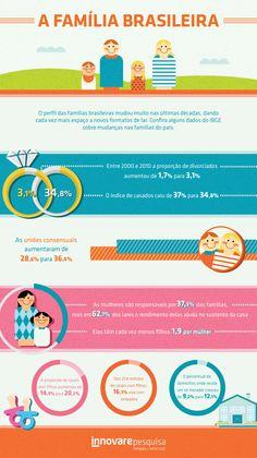#family #familia #brasil #familiabrasileira #brazil #casamento #divorcio #dados #infografico #pesquisa #innovare #innovarepesquisa #ibge