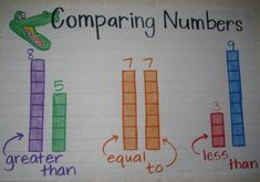 Do you love and use anchor charts as much as I do? Then you are going to love these Must Make Kindergarten Anchor Charts! Why anchor charts in Kindergarten? I use anchor charts almost every day a Kindergarten Anchor Charts, Kindergarten Math, Teaching Math, Math Strategies, Math Resources, Math Activities, Math Worksheets, Math Games, Number Anchor Charts