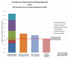 The Tar Sands and IEA's Three Climate Change Scenarios