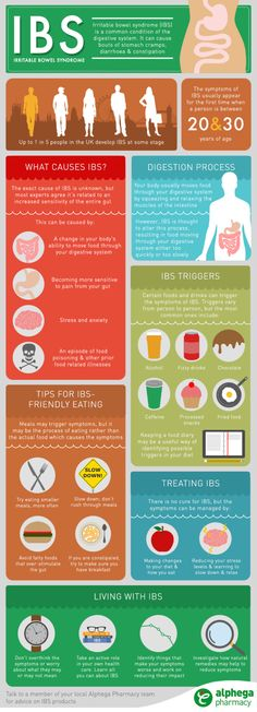 IBS is a common disorder that affects the large intestine (colon); it is a chronic condition that patient will need to manage long term. Even though signs and symptoms. Colon Irritable, Irritable Bowel Syndrome, What Is Ibs, Ibs C, Treating Ibs, Ibs Fodmap, Fodmap Foods, Ibs Symptoms, Diverticulitis Symptoms