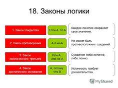 4 закона логики с примерами: 15 тыс изображений найдено в Яндекс.Картинках