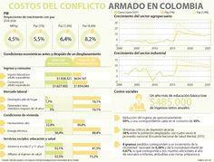 ¿Cuáles son los costos sociales del conflicto?