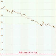 osamumiyauchiジワジワきてます。8月までに75が目標(笑)。 #ダイエット#和食#breakfast#おうちごはん#diet#ランチ#食事#ダイエット仲間#キャベツ#納豆#減量