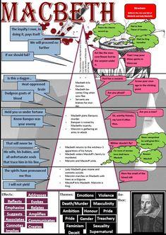 GCSE English Literature – Macbeth Source by sevdajaan English Literature Notes, British Literature, Teaching Literature, Language And Literature, English Writing, Teaching English, Ap Literature, English English, Teaching Spanish