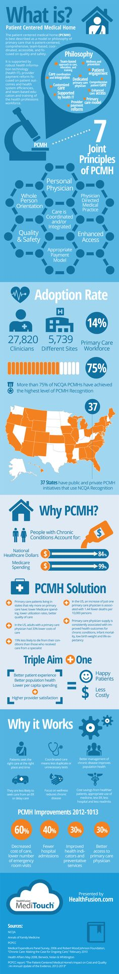 PCMH-Infographic-full-1
