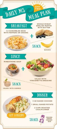 Food infographic Get 4 days of healthy balanced meals and snacks that provide the nutrition you