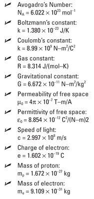 Physics for dummies cheat sheet