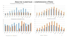 P3_Analyse climatique_comparaison à Paris_9