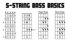 guitar fretboard chart pdf four string bass guitar charts fretboard diagrams 8959 Bass Guitar Scales, Bass Guitar Notes, Bass Guitar Chords, Learn Bass Guitar, Guitar Chords Beginner, Guitar For Beginners, Music Guitar, Guitar Fretboard Chart, Guitar Chord Chart