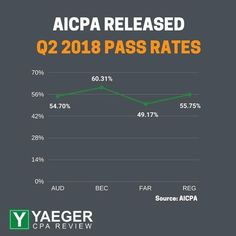 407 best cpa exam images on pinterest colleges career goals and the aicpa just released the q2 pass rates up from q1 note per the aicpa the exam is not harder or easier to pass at different times fandeluxe Choice Image