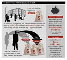 Who Pays for University Education in BC?