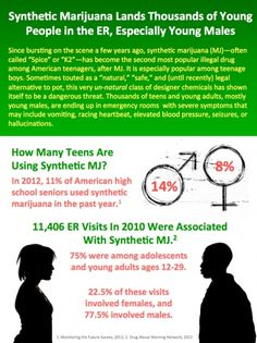 """ince bursting on the scene a few years ago, synthetic marijuana (MJ)—often called """"Spice"""" or """"K2""""—has become the second most popular illegal drug among American teenagers, after MJ. It is especially popular among teenage boys. Sometimes touted as a """"natural,"""" """"safe,"""" and (until recently) legal alternative to pot, this very un-natural class of designer chemicals has shown itself to be a dangerous threat."""
