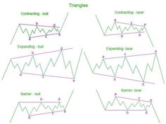 Elliott wave theory is one of the most exciting of all technical analysis tools. Once you see how this works, it will change the way you trade forever. Wave Theory, Trading Quotes, Intraday Trading, Stock Options, Stock Charts, Investing In Stocks, Cryptocurrency Trading, Technical Analysis, Wave Pattern