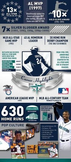 Ken Griffey Jr all time career highlights. Mariners Baseball, Seattle Mariners, Softball Pictures, Ken Griffey, Buster Posey, American League, Oakland Athletics, Milwaukee Brewers, Kansas City Royals
