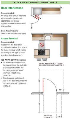 Kitchen Design Door Inteference