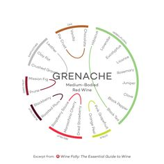wine-guide-inforgraphic-grenache-medium-red-wine
