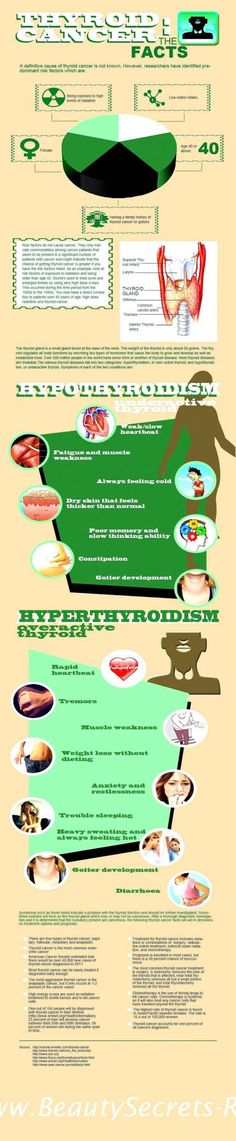 Thyroid Cancer: The Facts Infographic. For more information, go to http://www.fauquierent.net/thyroidmass.htm
