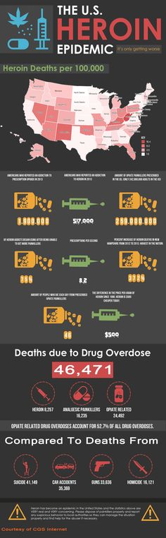 The United States Heroin Epidemic #infographic #Drugs #Heroin